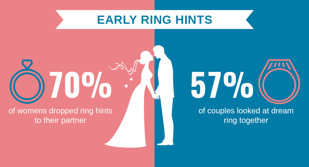 Who Buys Engagement Rings? Men Vs Women? - Early Ring Hints.