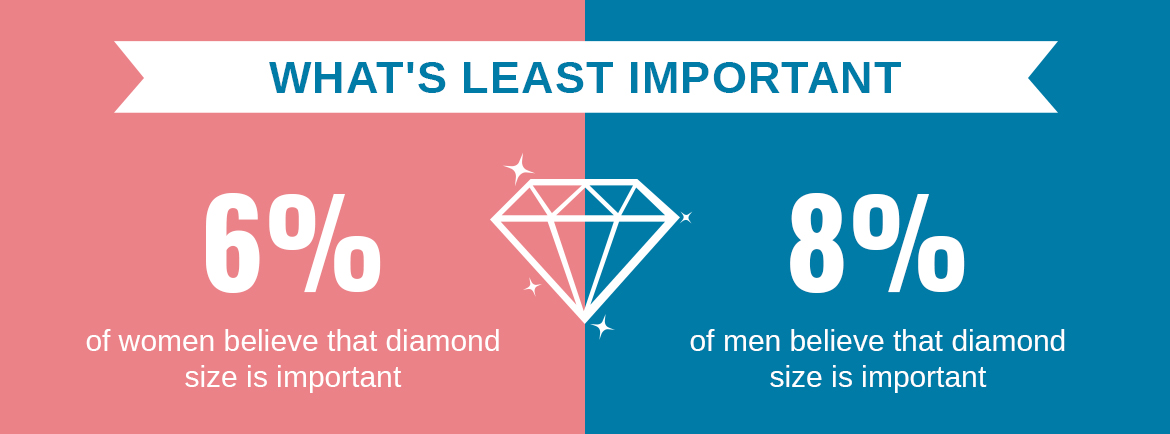 Who Buys Engagement Rings? Men or Women? - What's The Least Important?