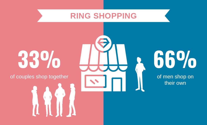 Who Buys Engagement Rings? Men or Women? - Ring Shopping.