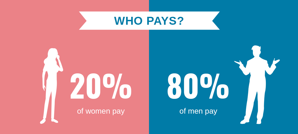 Who Buys Engagement Rings? Men or Women? - Who Pays?