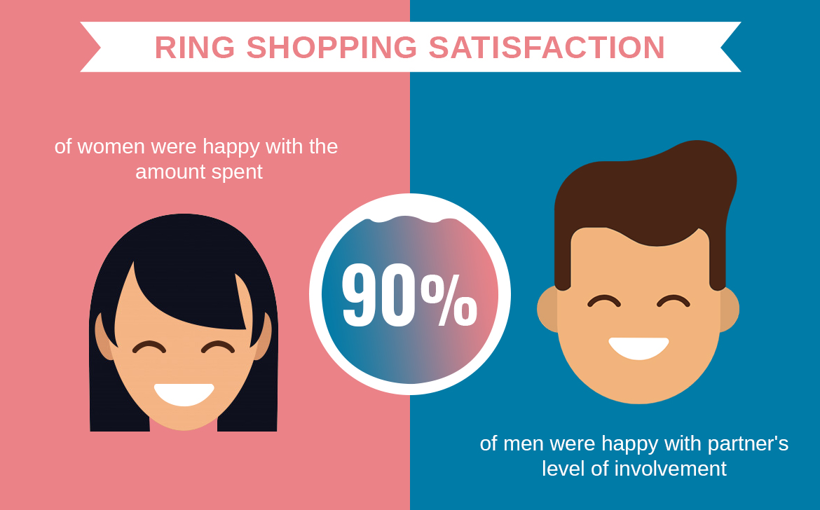 Men Vs Women - Ring Shopping Satisfaction
