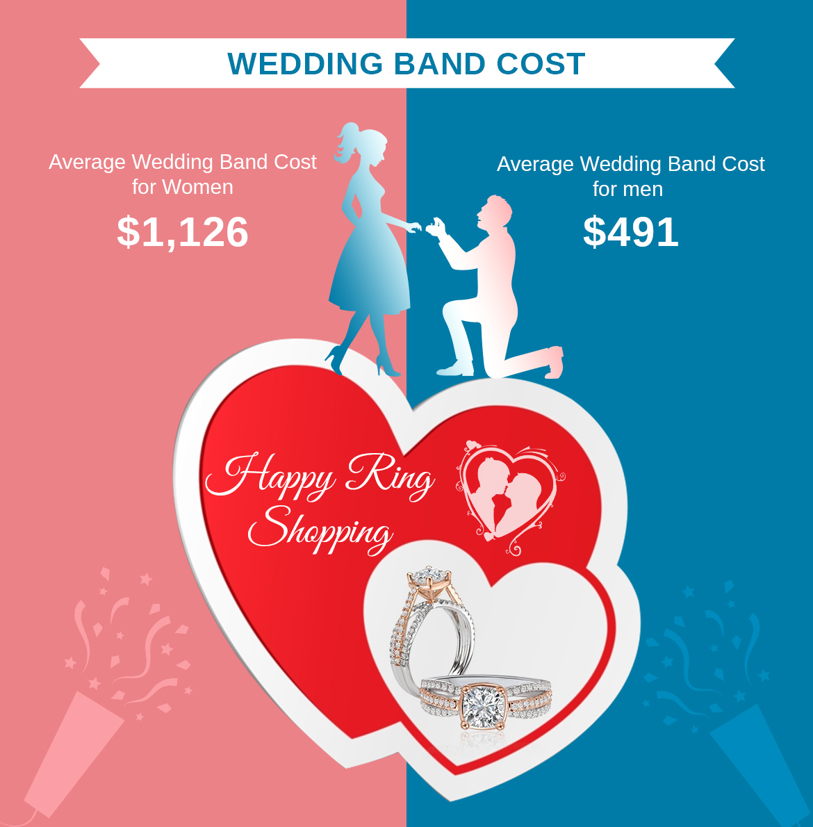 Men Vs Women - Wedding Band Cost.