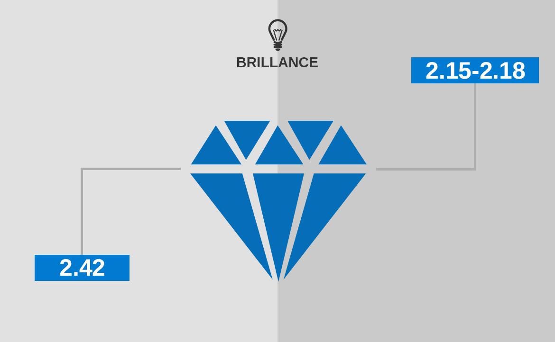 Diamond Vs Cubic Zirconia - Brilliance