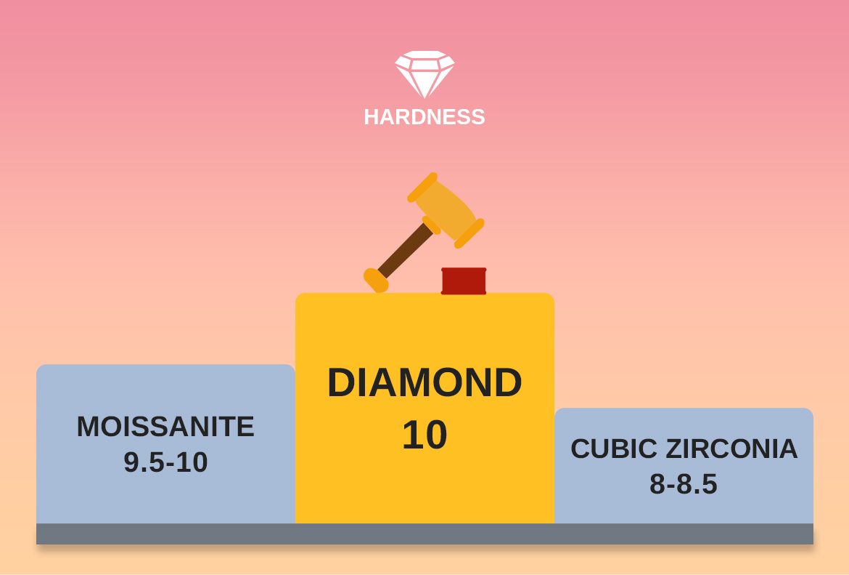 Diamond Vs Cubic Zirconia - Hardness