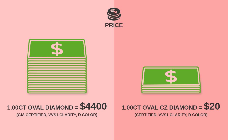 Diamond Vs CZ - Price difference